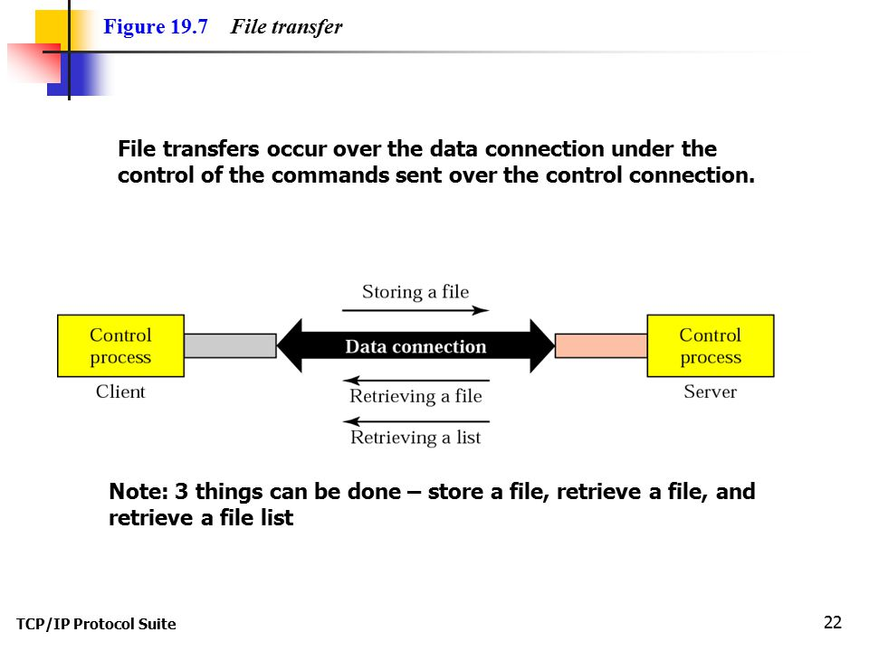File transfers occur over the data connection under the