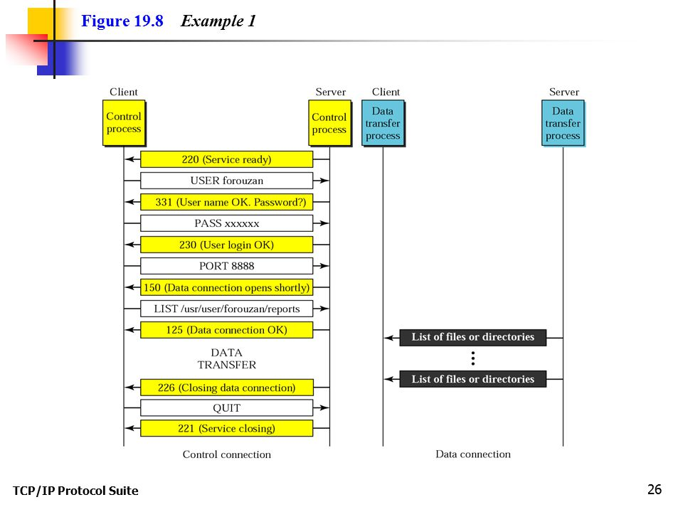 Figure 19.8 Example 1 TCP/IP Protocol Suite