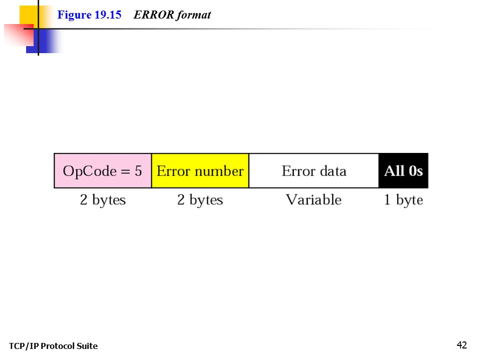 Figure ERROR format TCP/IP Protocol Suite