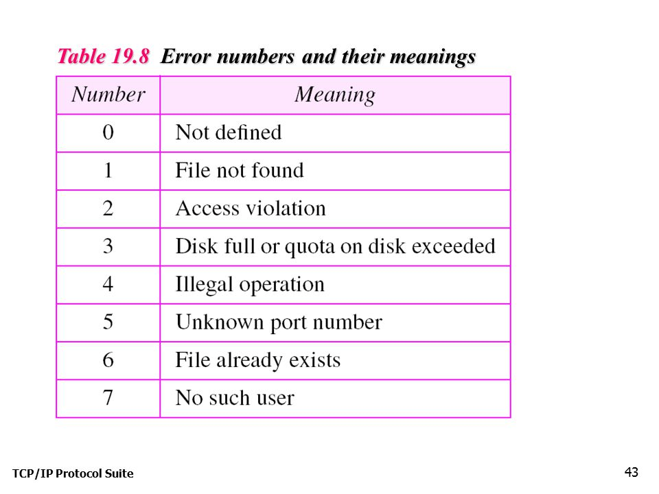 Table 19.8 Error numbers and their meanings