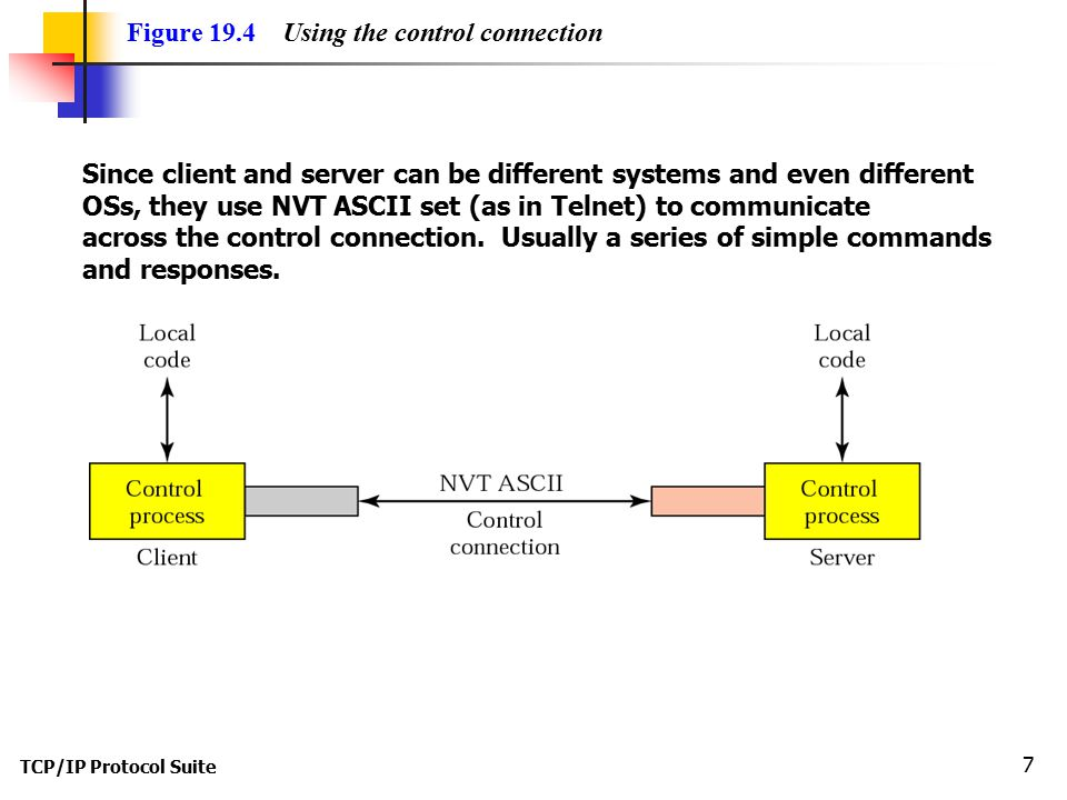 Figure 19.4 Using the control connection