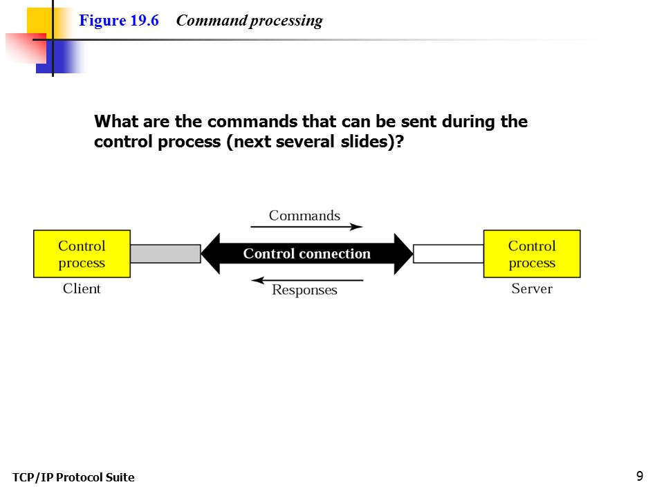 Figure 19.6 Command processing