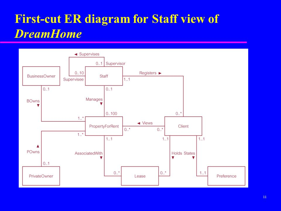 First-cut ER diagram for Staff view of DreamHome