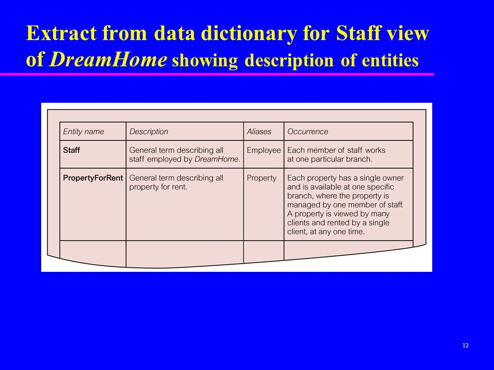 Extract from data dictionary for Staff view of DreamHome showing description of entities