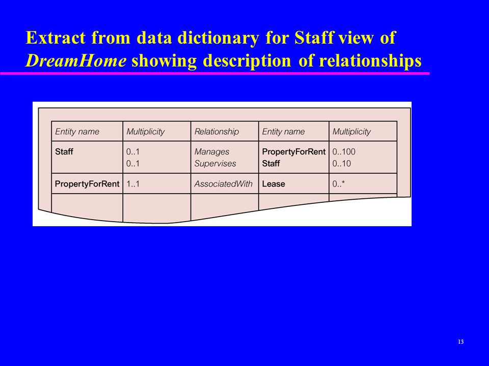 Extract from data dictionary for Staff view of DreamHome showing description of relationships