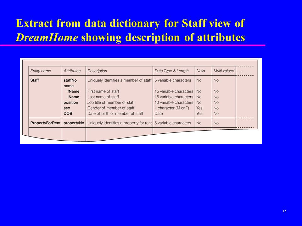 Extract from data dictionary for Staff view of DreamHome showing description of attributes