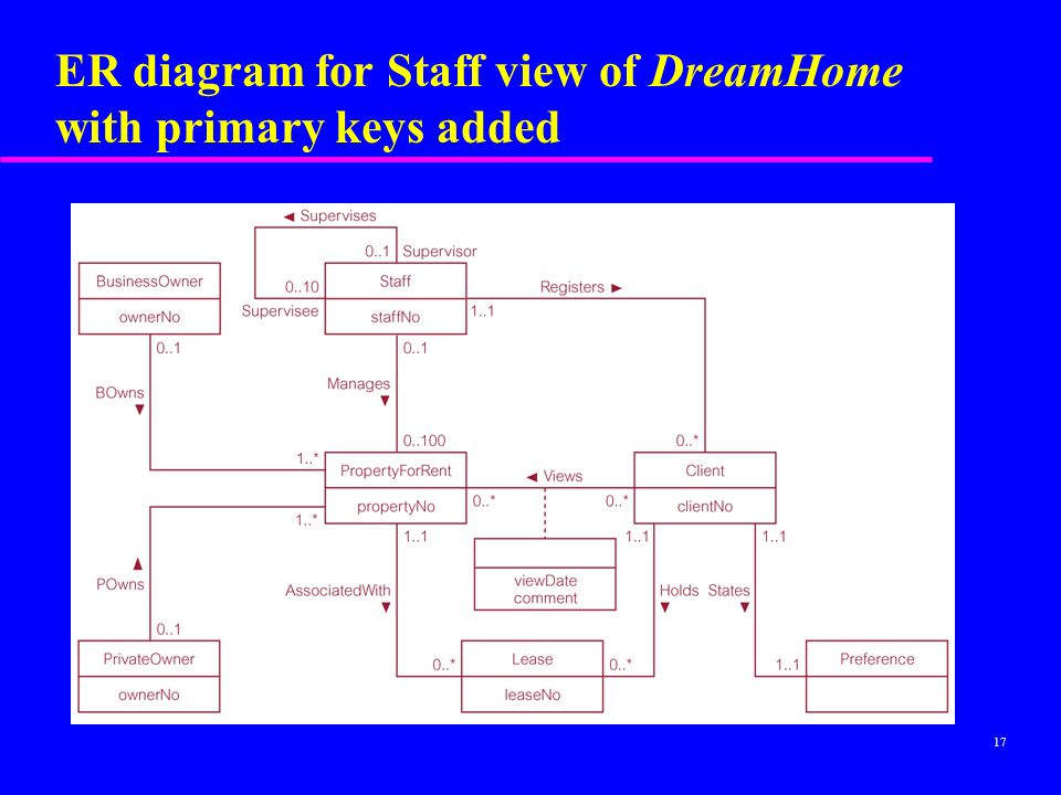 ER diagram for Staff view of DreamHome with primary keys added