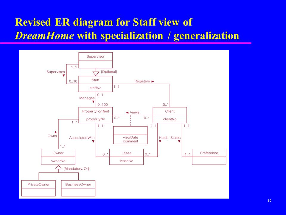 Revised ER diagram for Staff view of DreamHome with specialization / generalization