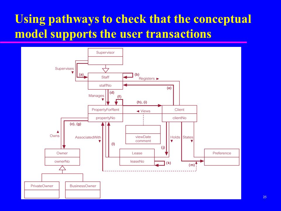 Using pathways to check that the conceptual model supports the user transactions
