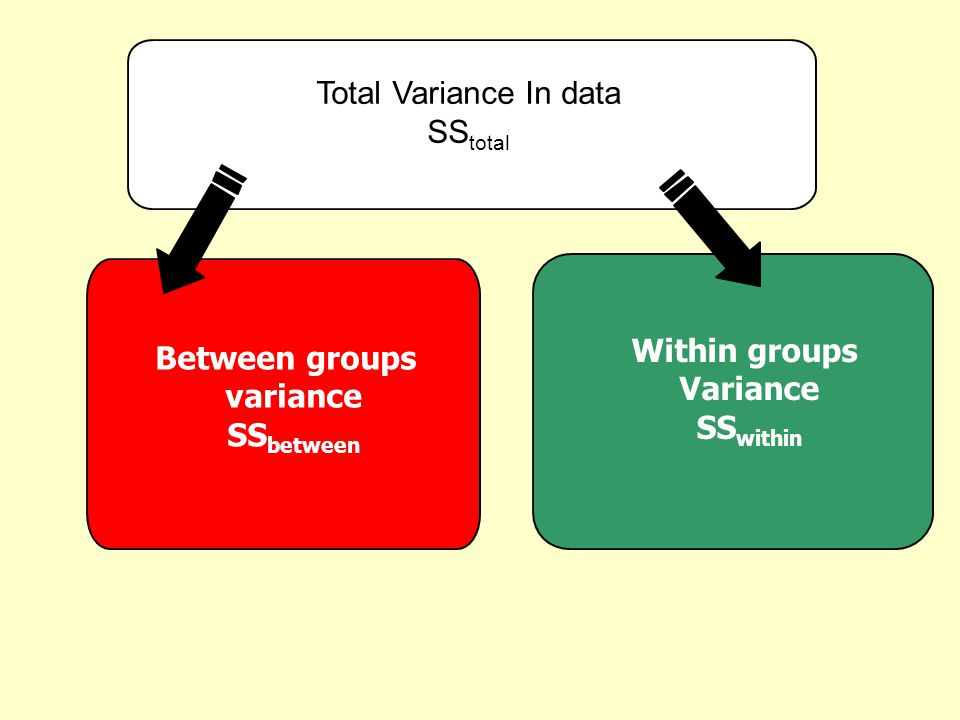 Total Variance In data SStotal Within groups Variance SSwithin Between groups variance SSbetween