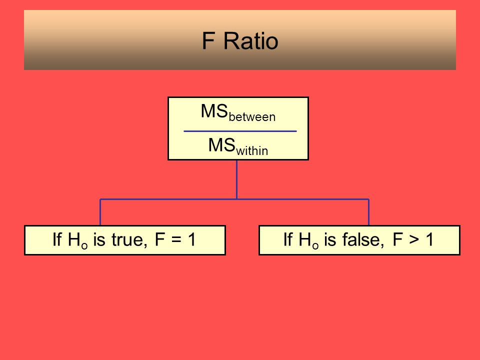 F Ratio MSbetween MSwithin If Ho is true, F = 1