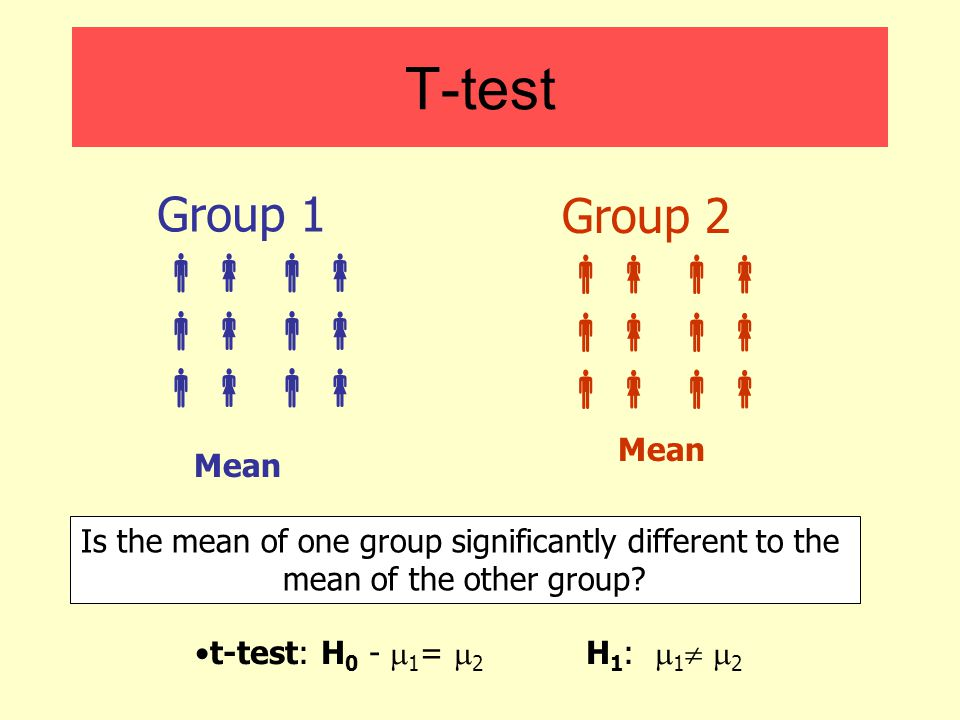 Is the mean of one group significantly different to the