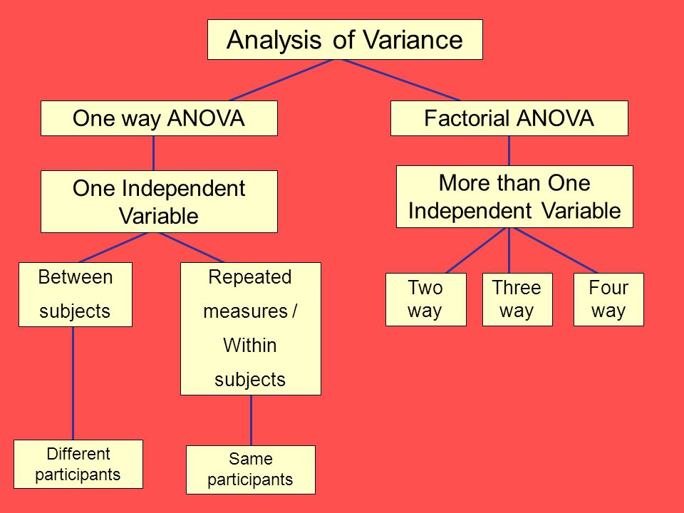 Analysis of variance ppt @ bec doms.