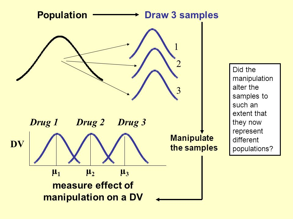 measure effect of manipulation on a DV