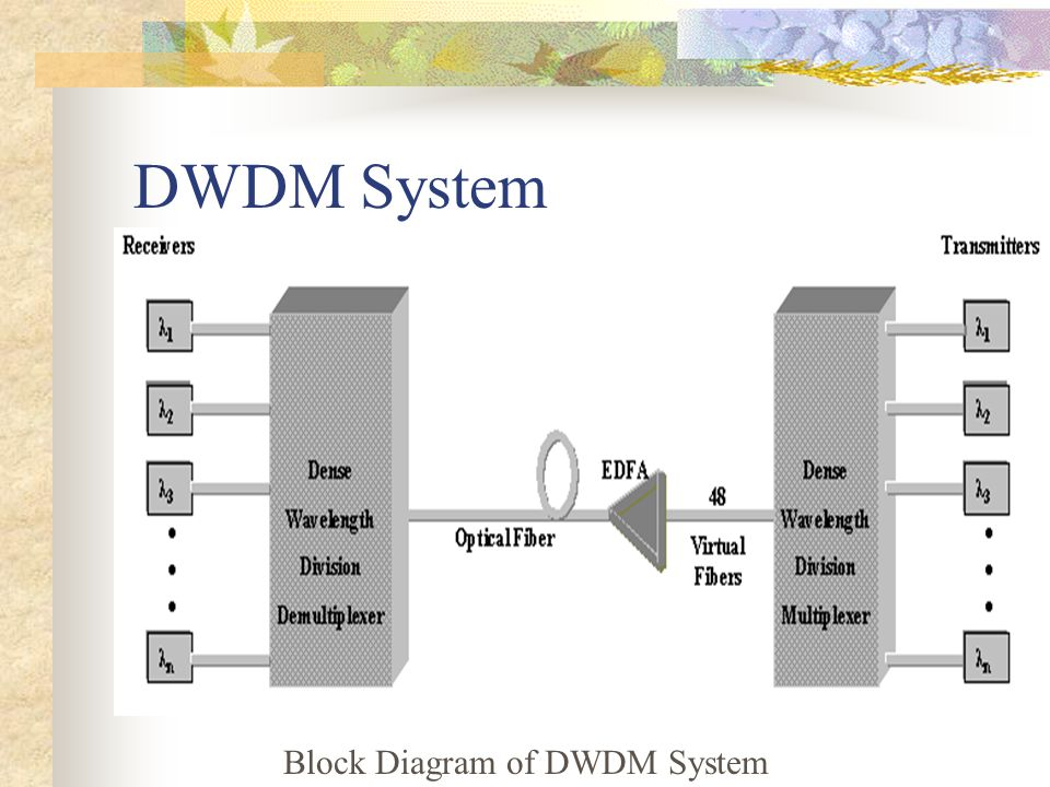 Dense Wavelength Division Multiplexing Dwdm Ppt Video Online
