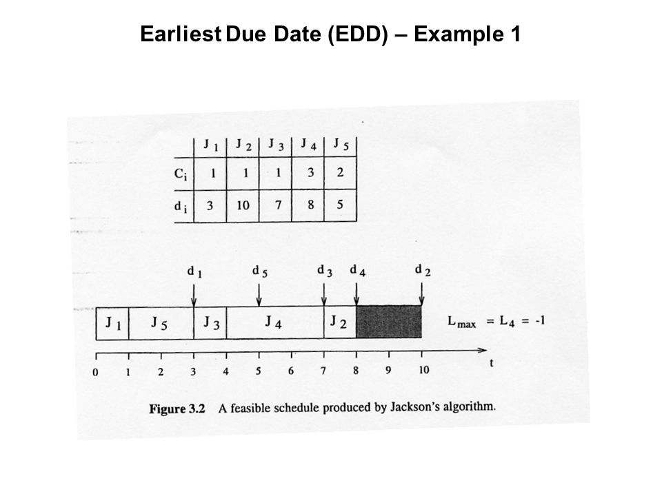 dating algorithm example