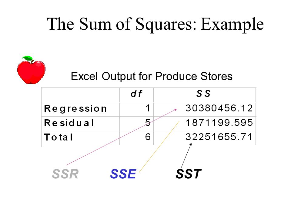 The Sum of Squares: Example