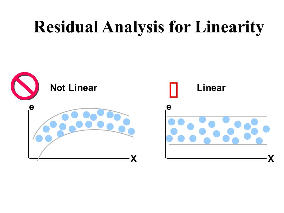 Residual Analysis for Linearity