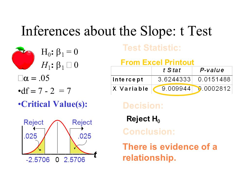Inferences about the Slope: t Test