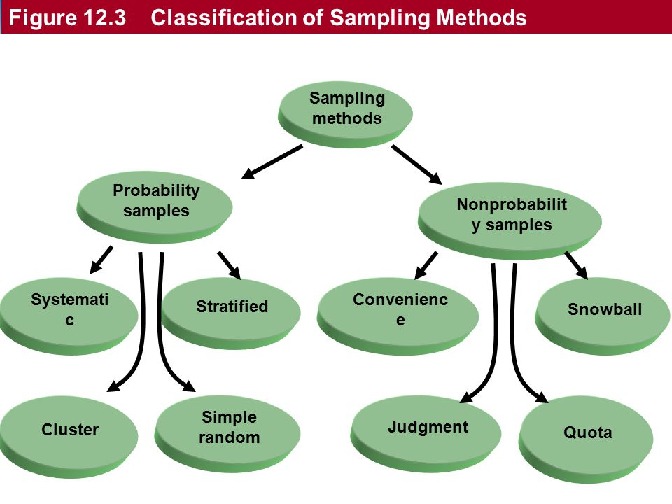Classification of Sampling Methods Nonprobability samples