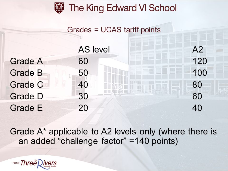 Grades = UCAS tariff points