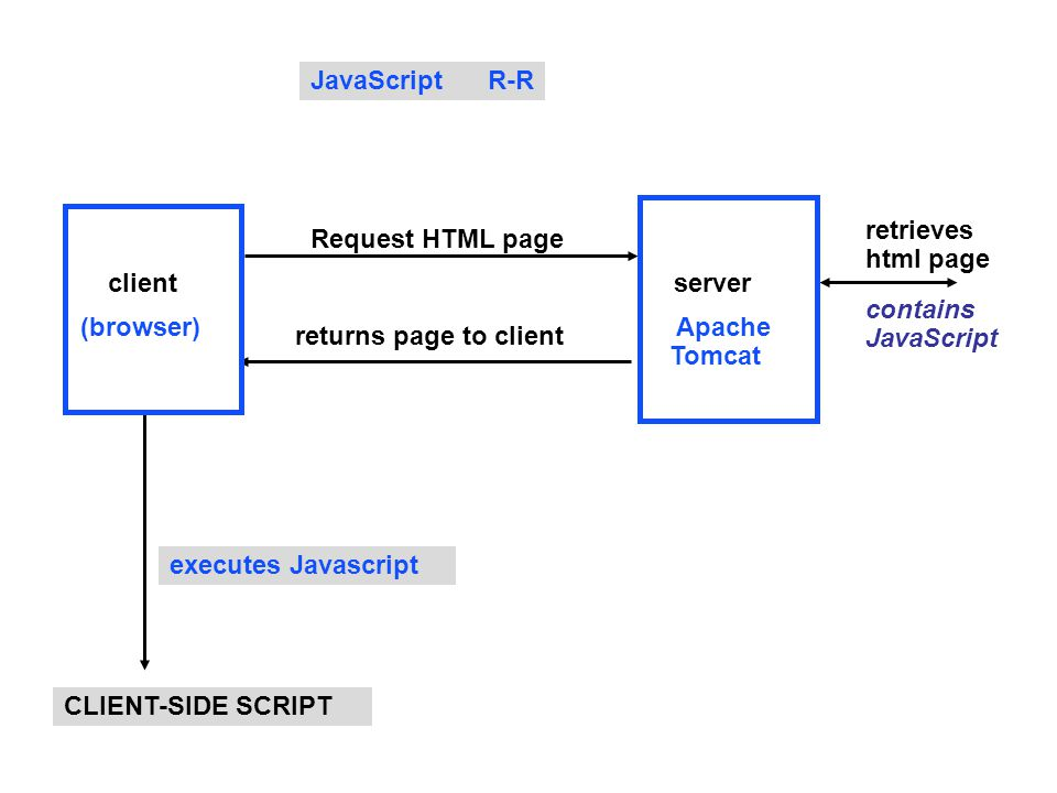 JavaScript R-R retrieves. html page. server. Apache. Tomcat. Request HTML page. client. (browser)