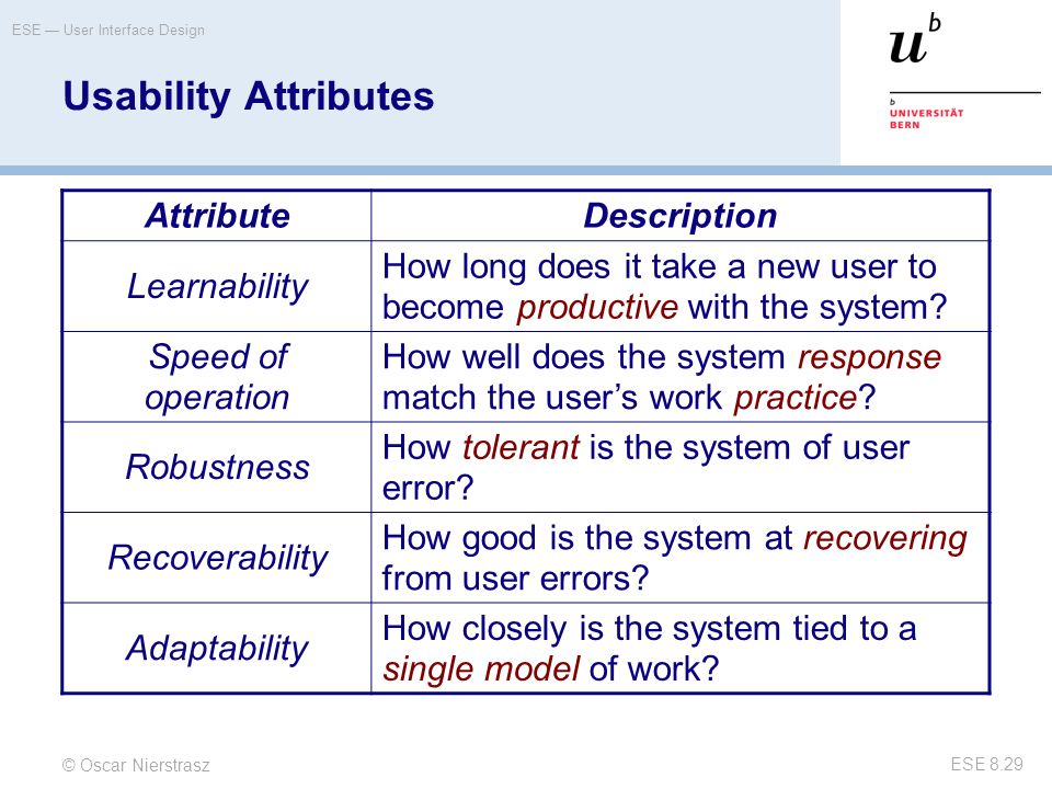 Usability Attributes Attribute Description Learnability