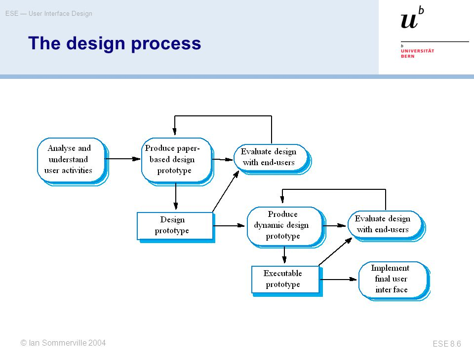 The design process © Ian Sommerville 2004 © Oscar Nierstrasz