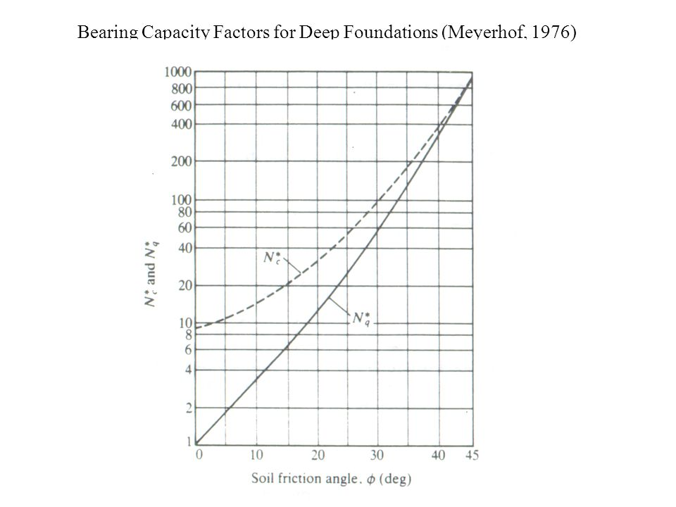 Bearing Capacity Factors for Deep Foundations (Meyerhof, 1976)