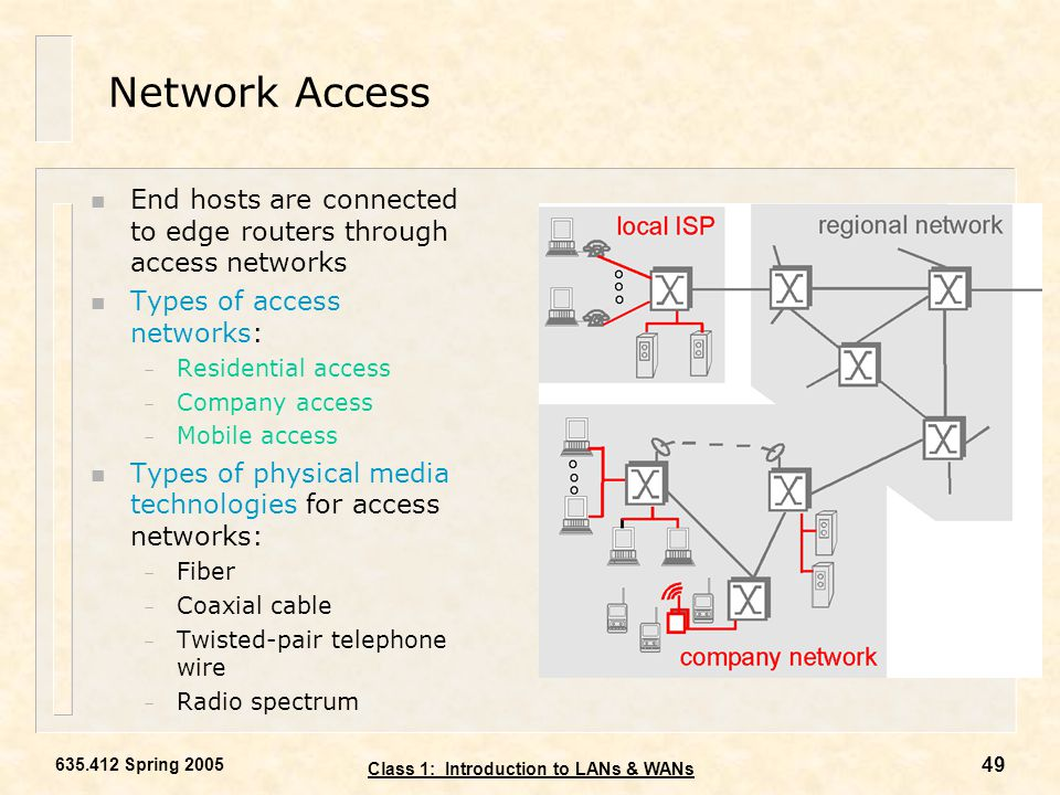 Local Area Networks Content Chapter 1: Introduction & Basic