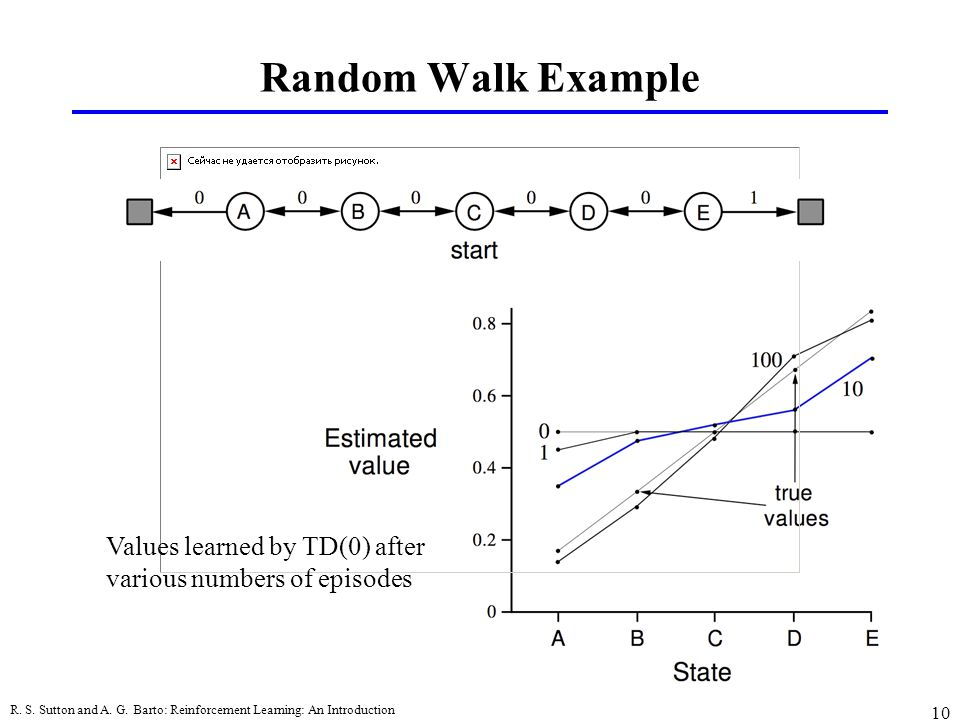 Random Walk Example Values learned by TD(0) after