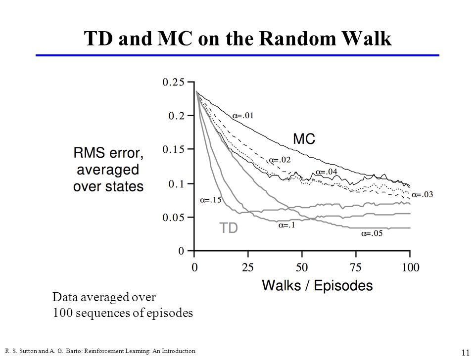 TD and MC on the Random Walk