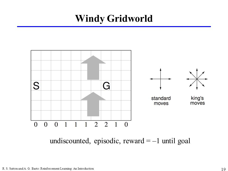Windy Gridworld undiscounted, episodic, reward = –1 until goal
