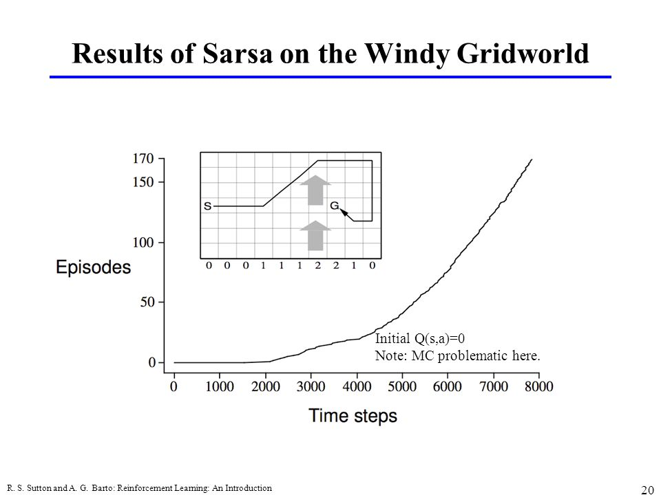 Results of Sarsa on the Windy Gridworld