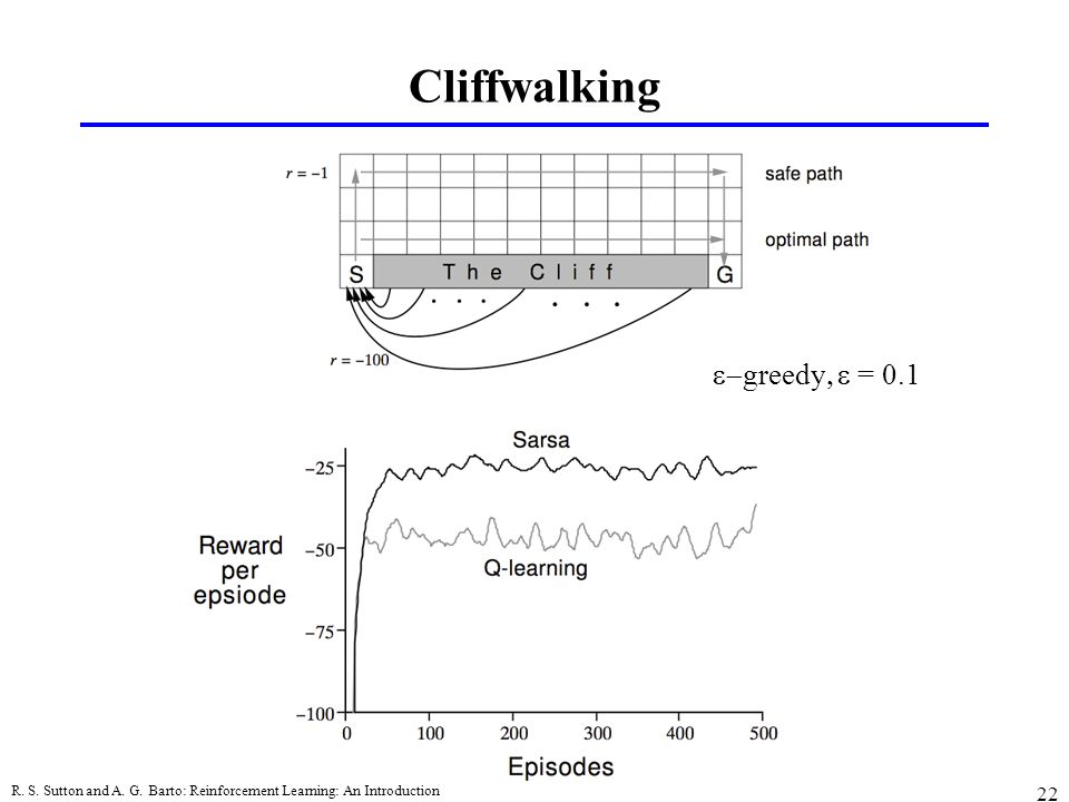 Cliffwalking e-greedy, e = 0.1