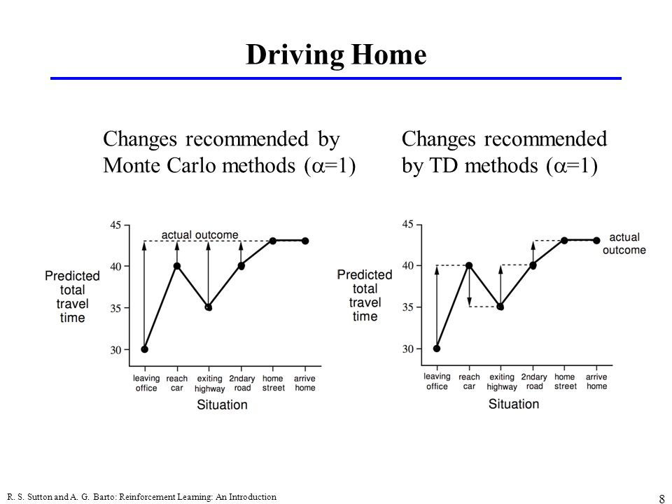 Driving Home Changes recommended by Monte Carlo methods (a=1)
