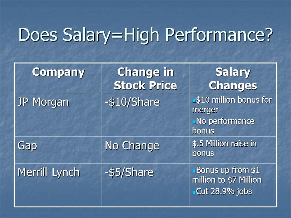 Jp Morgan Salary