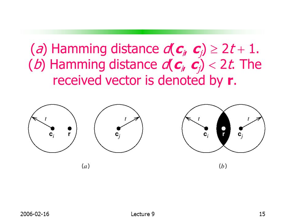 (a) Hamming distance d(ci, cj)  2t  1