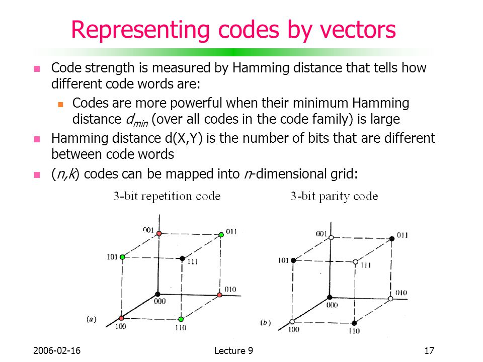 Representing codes by vectors