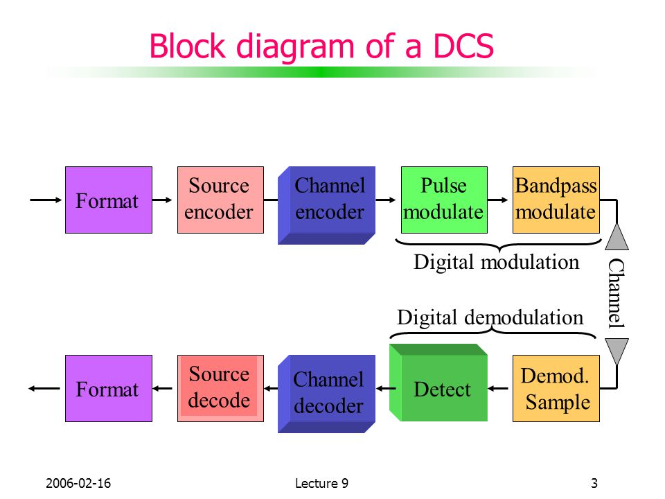 Block diagram of a DCS Source encoder Channel encoder Pulse modulate