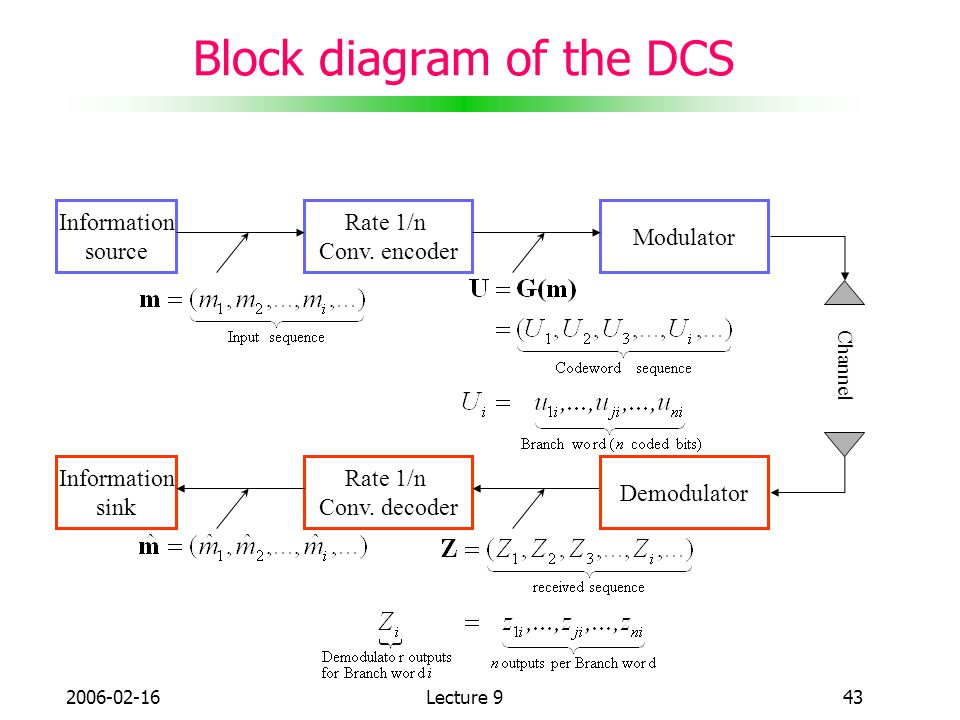 Block diagram of the DCS