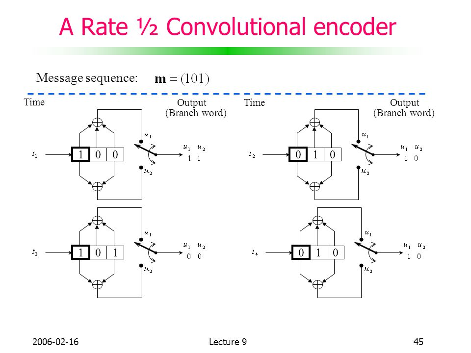 A Rate ½ Convolutional encoder