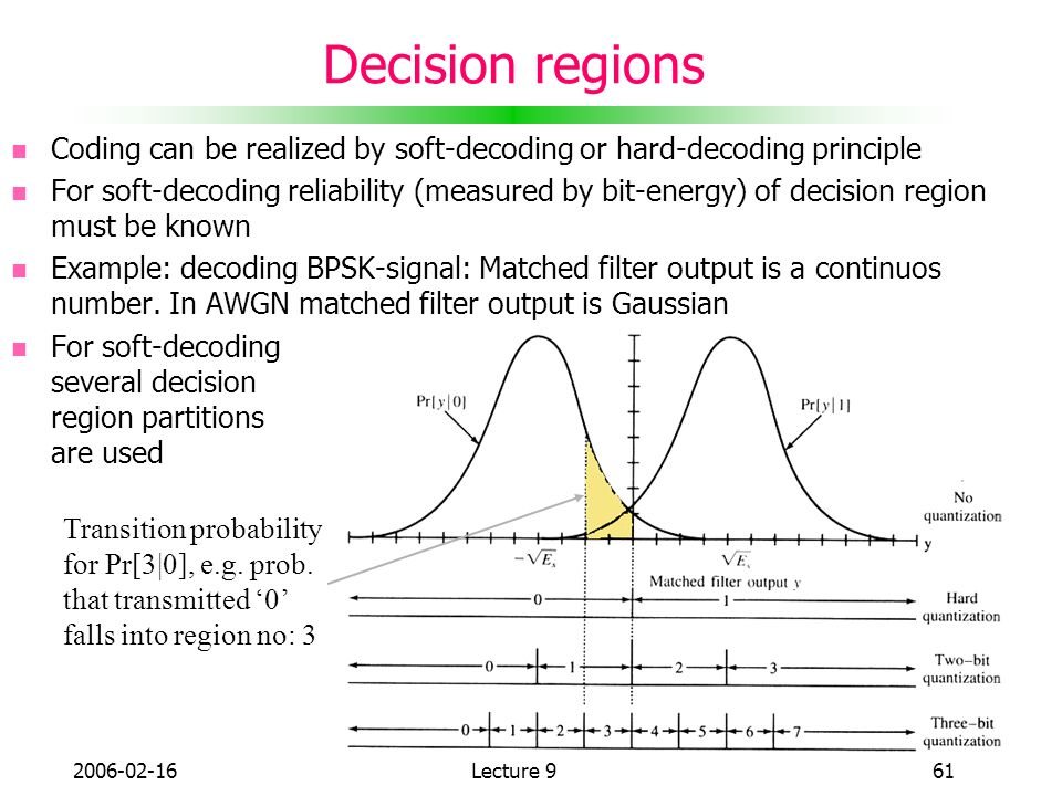Decision regions Coding can be realized by soft-decoding or hard-decoding principle.