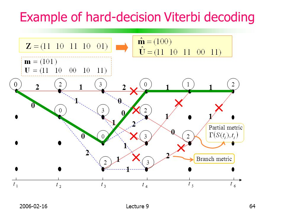 Example of hard-decision Viterbi decoding