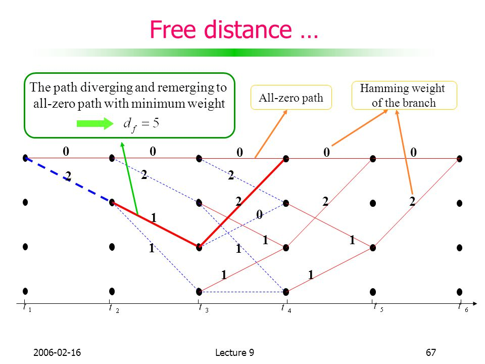 Free distance … The path diverging and remerging to