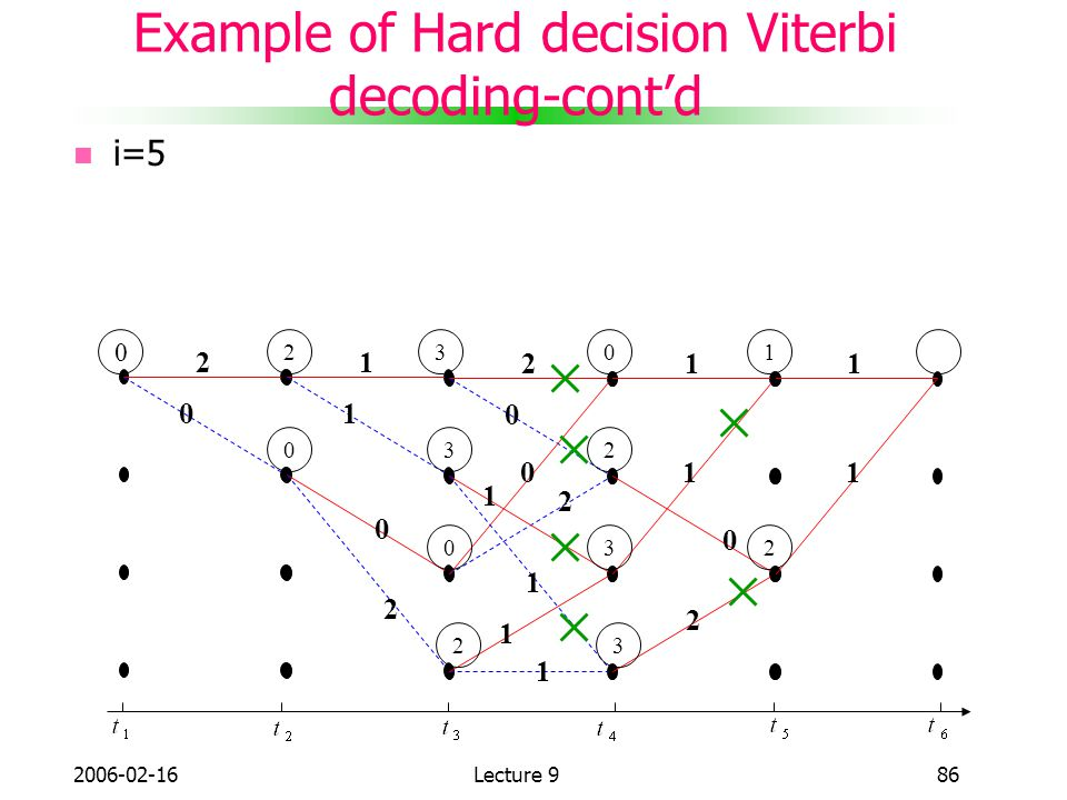 Example of Hard decision Viterbi decoding-cont'd