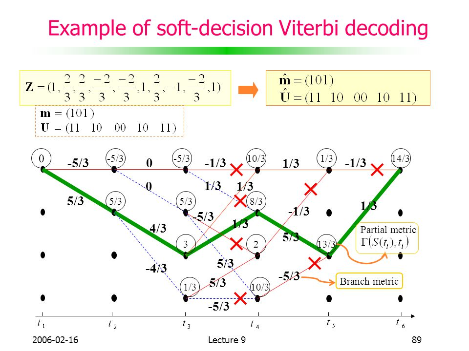 Example of soft-decision Viterbi decoding