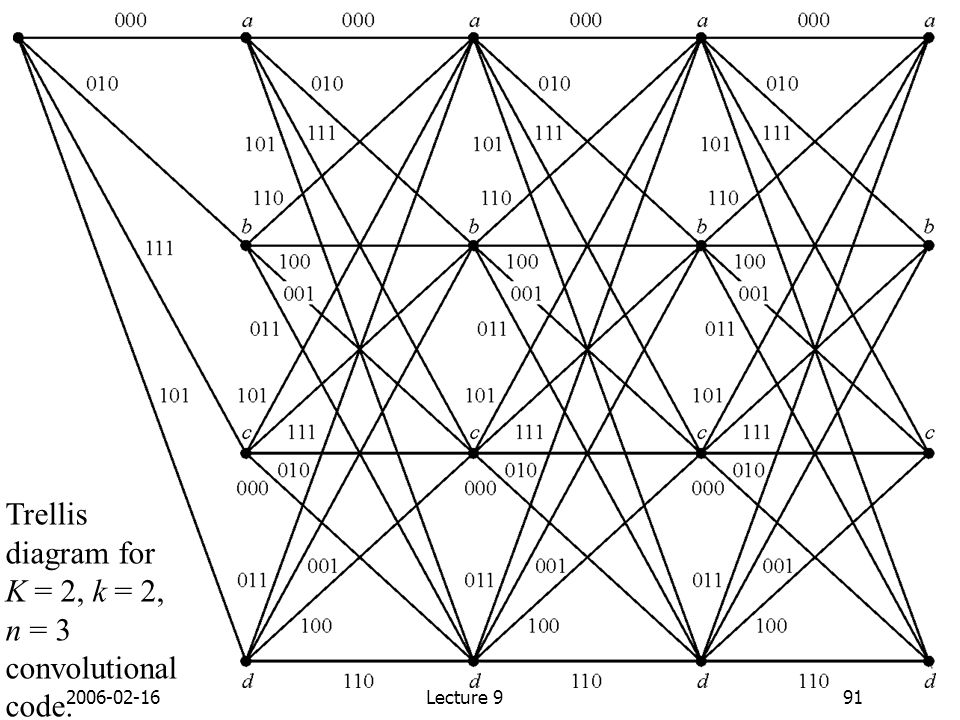Trellis diagram for K = 2, k = 2, n = 3 convolutional code