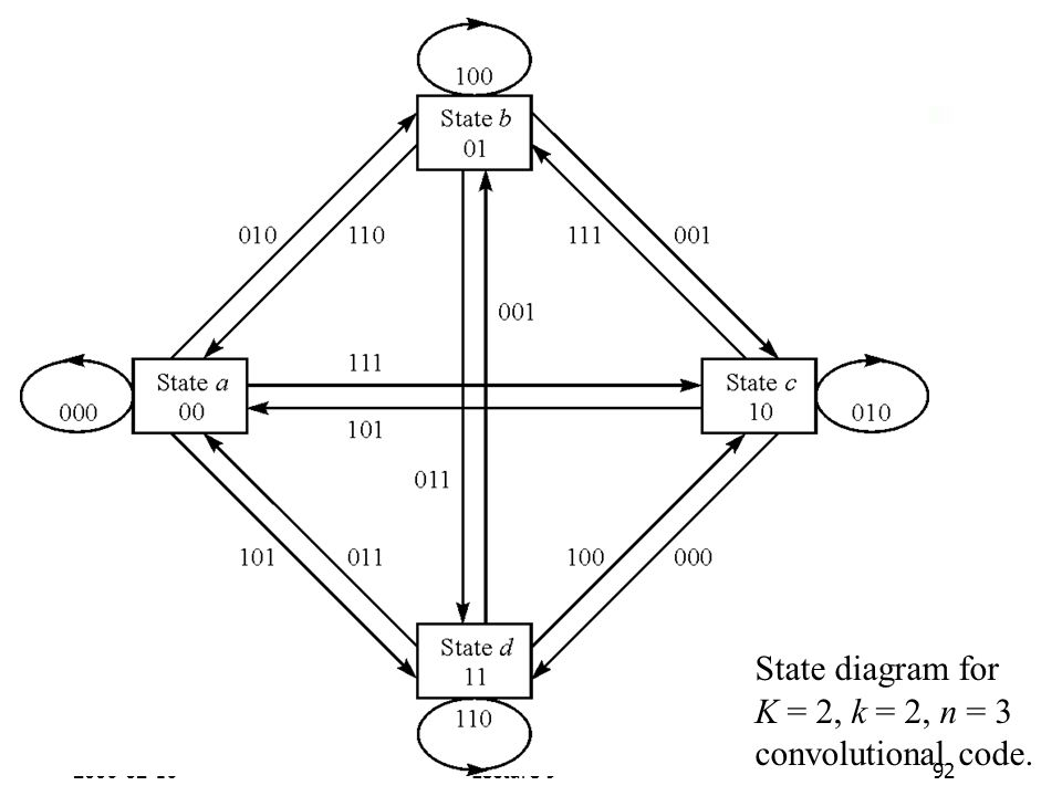 State diagram for K = 2, k = 2, n = 3 convolutional code
