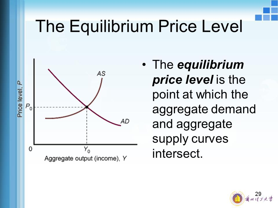 The Equilibrium Price Level
